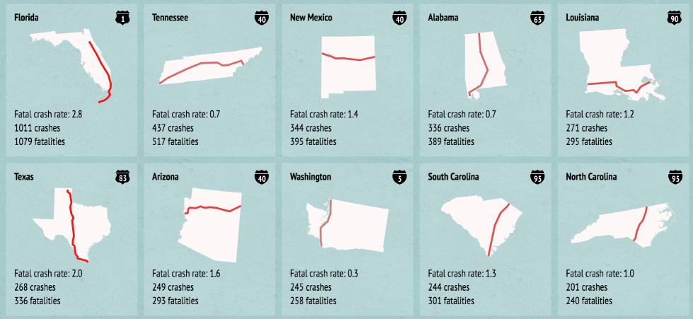 America's Deadliest Highways - Big Think