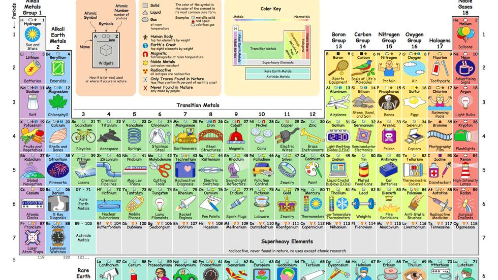 What do we do with all the chemical elements? This ingenious periodic table shows you