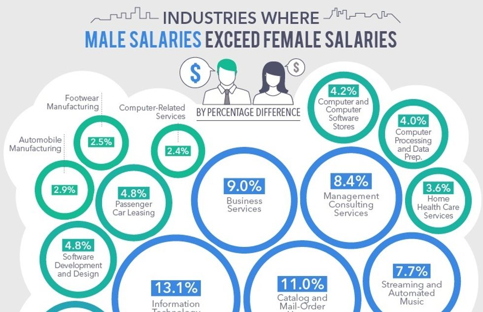How Big is the Pay Gap for Women in Tech? Pretty Big, According to These Infographics