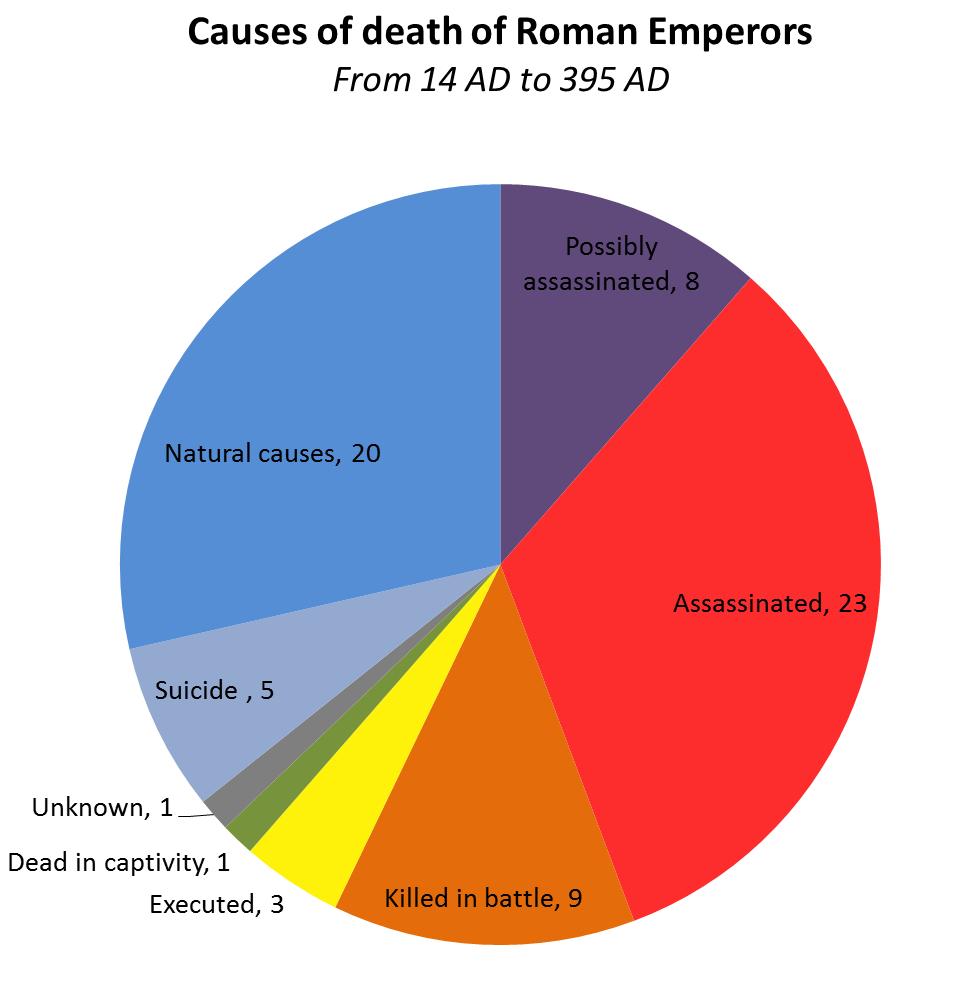 Veni, Vidi, Gone: A Death Map of Roman Emperors - Big Think