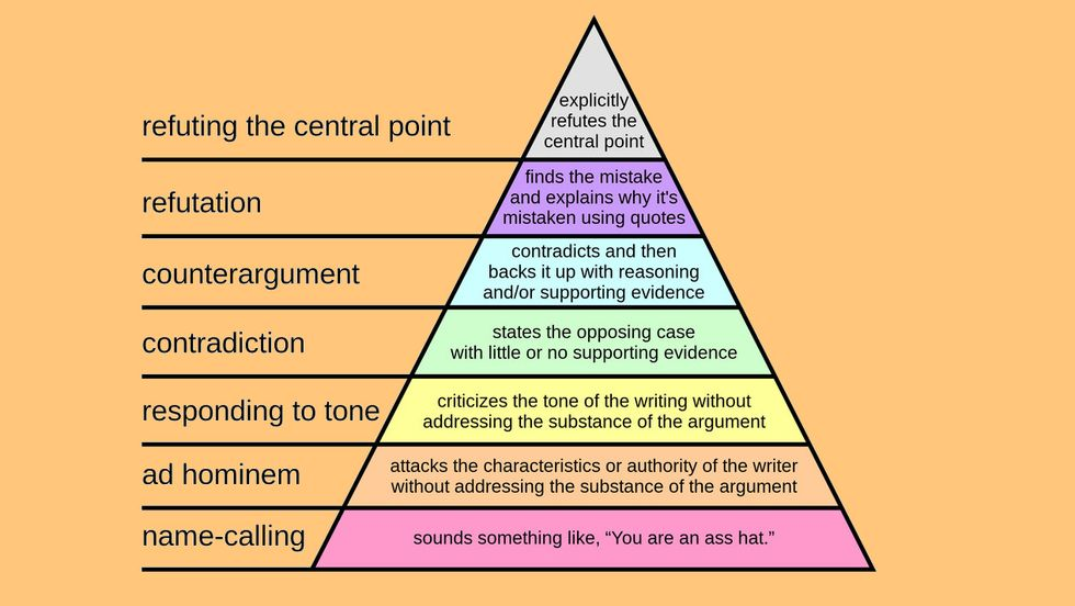 The hierarchy of disagreement, by Paul Graham.
