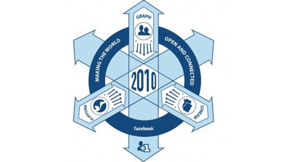 The Facebook Society