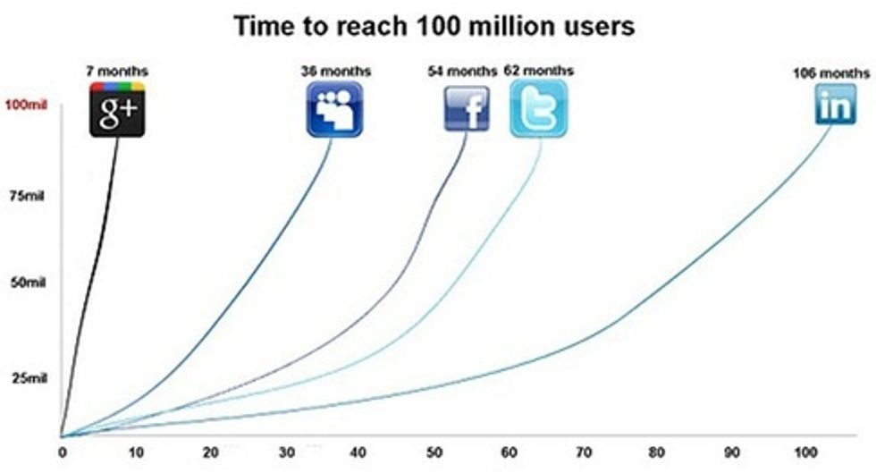 The Trick to Viral Growth