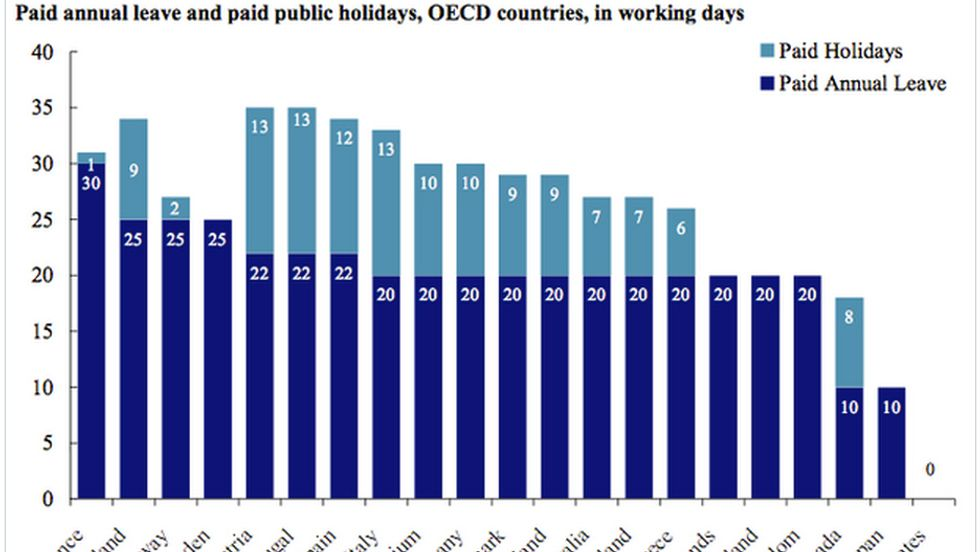 Why Do Americans Have Less Vacation Time than Anyone Else?