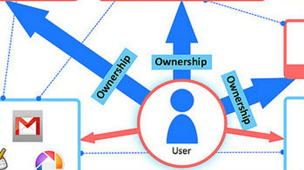 Things Aren't What They Used to Be:  Is Ownership Passé?