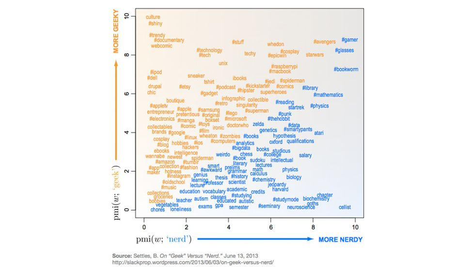 Are You a Geek or a Nerd? The Difference Really Is in the Data
