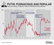 Graphic Truth: Pugnaciously Popular Putin