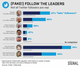 Graphic Truth: Fake Follow The Leader