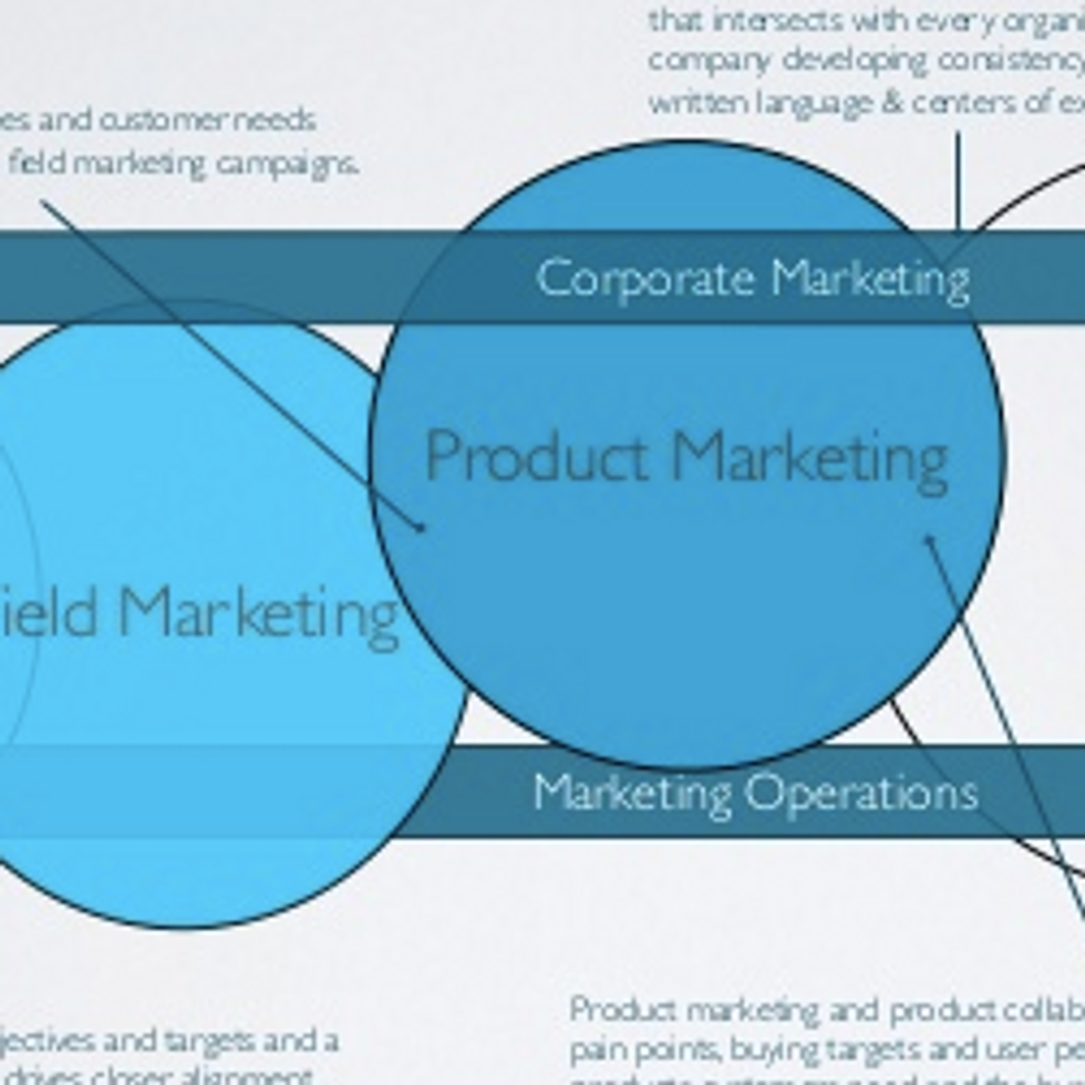 Optimal Team Structure for B2B Marketing