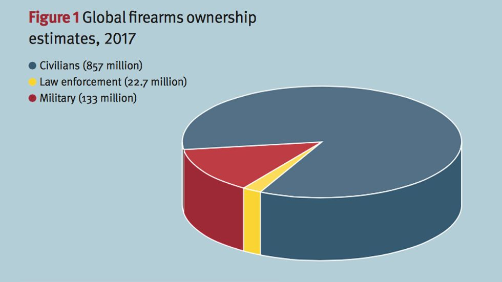 Most of the world's guns are in private hands. (Credit: Small Arms Survey)