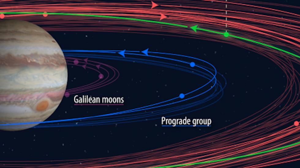 New Jupiter Moons, by CarnegieScience.Edu.
