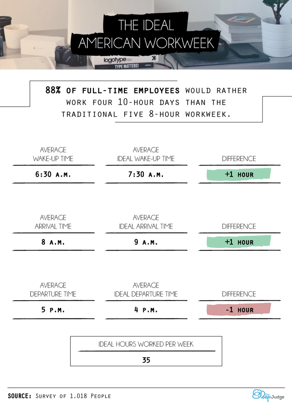 America's ideal work week: shorter hours, less pay - Big Think
