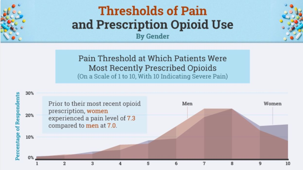Do doctors warn patients enough about opioids?