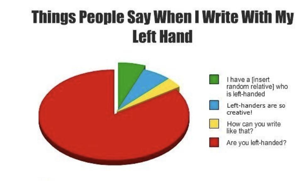 left hand responces