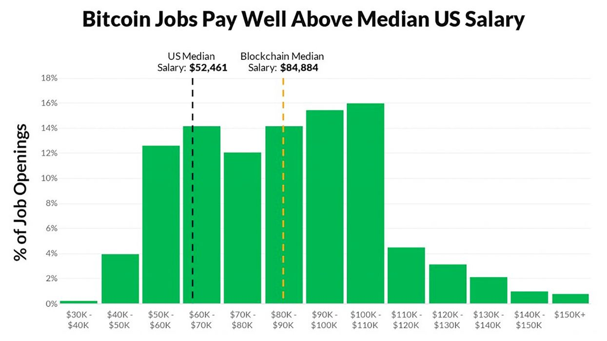 Bitcoin and blockchain jobs are booming — and they pay well
