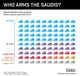 GRAPHIC TRUTH: WHO ARMS THE SAUDIS?