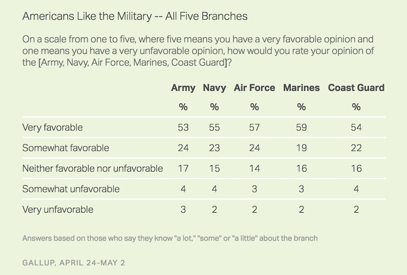 Americans Think The Air Force Is The Most Important Branch