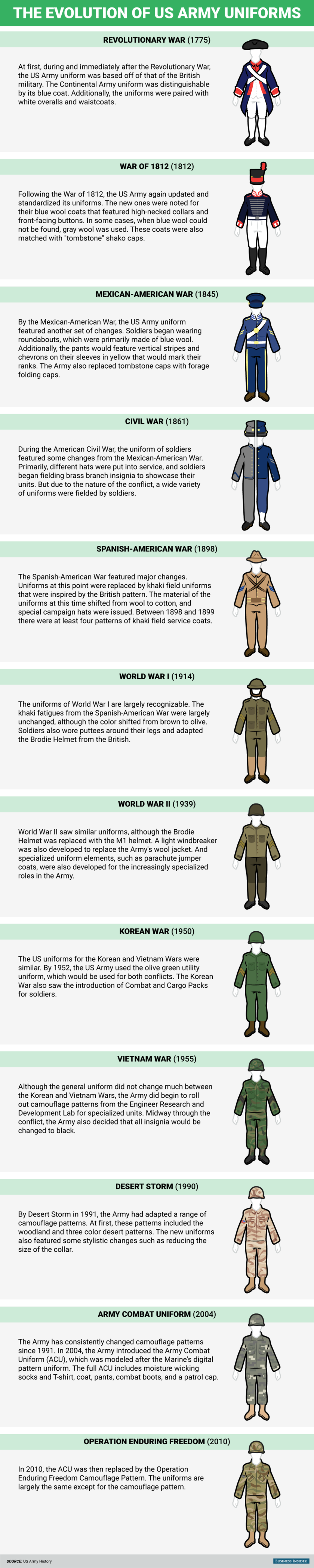 Here's How Army Uniforms Have Changed In The 242 Years Since