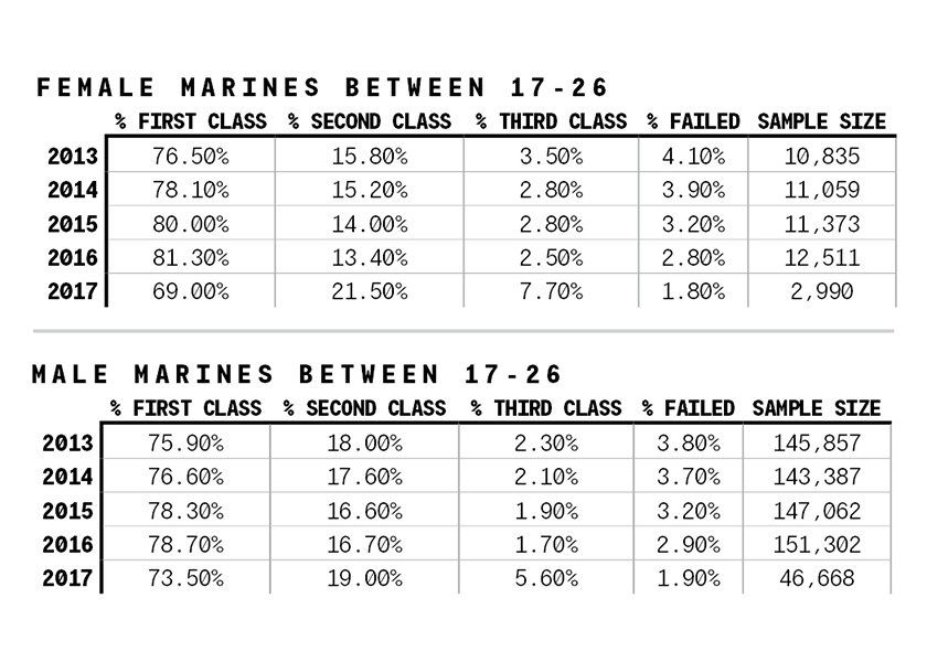 Initial PFT Results Are In  Here's How Marines Between Ages