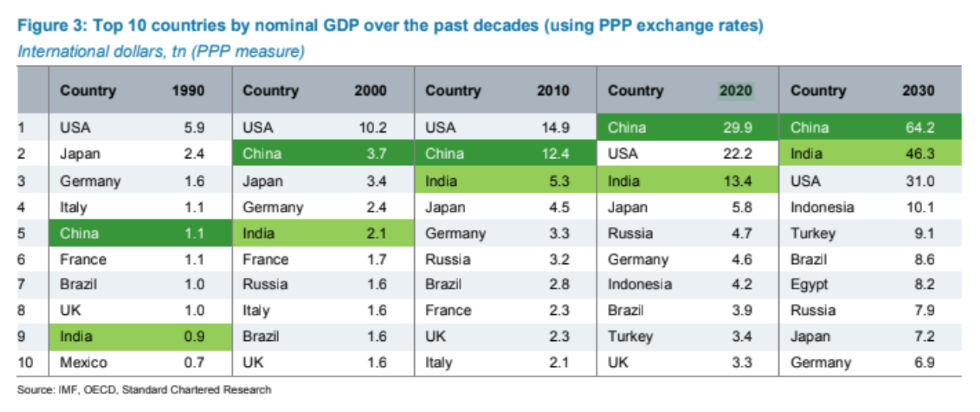 China to overtake U S  as world's top economy in 2020 - Big