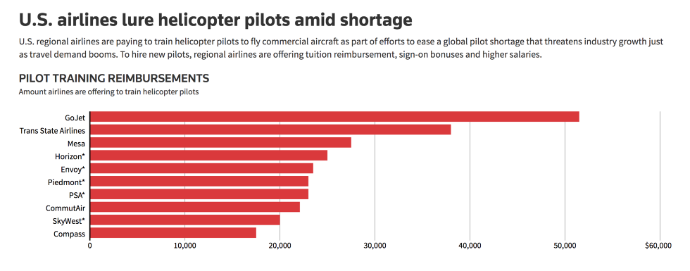 Airlines Desperate To Hire US Military Helicopter Pilots
