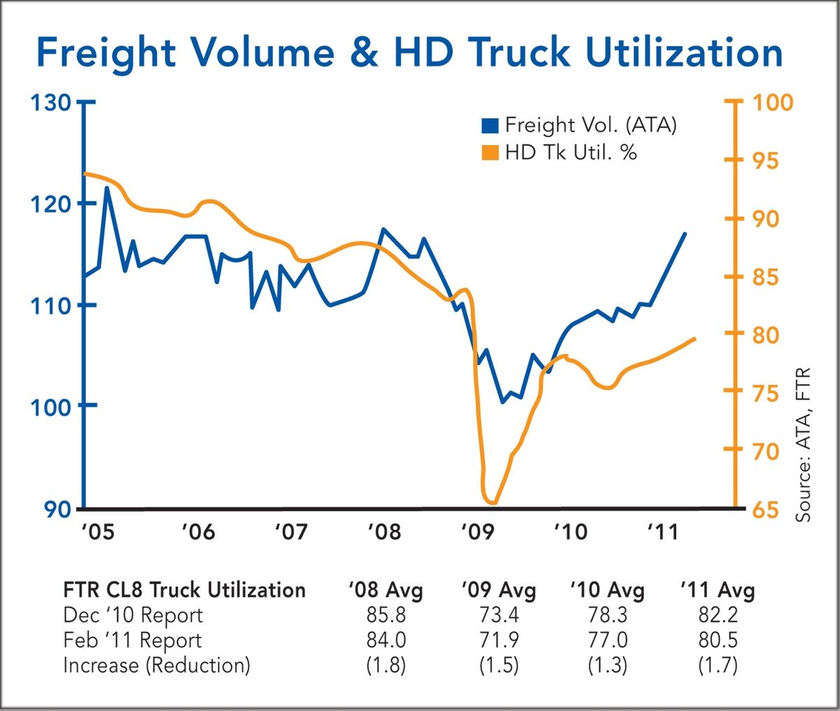 Fuel Costs, Regulatory Impacts and Economy Create Concern for Truck Capacity