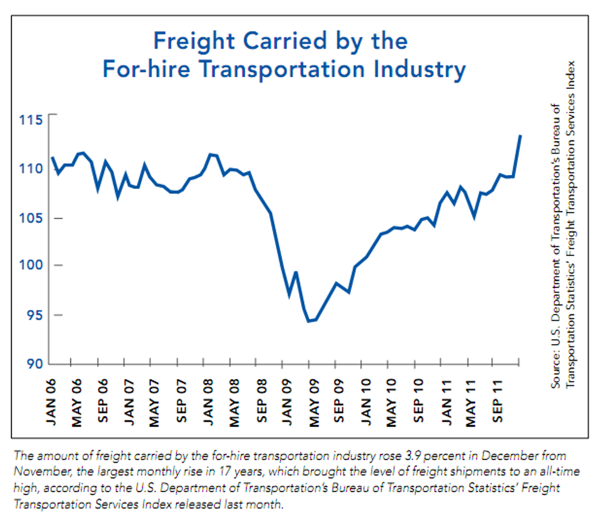 Freight Levels on the Rise