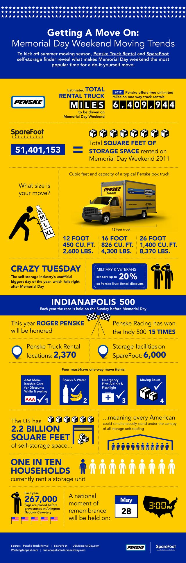 Infographic: Penske and SpareFoot Memorial Day and Moving