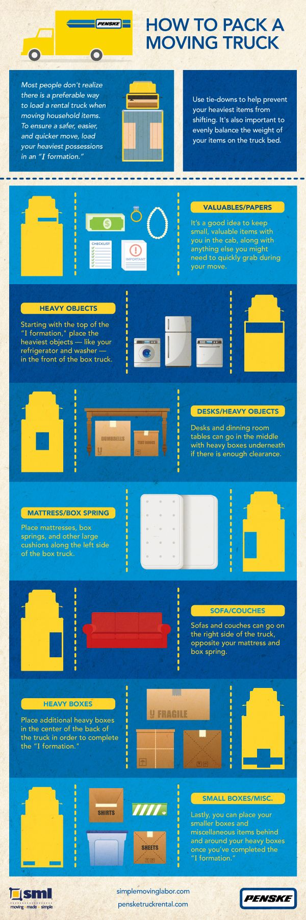 Infographic: How to Pack a Penske Moving Truck