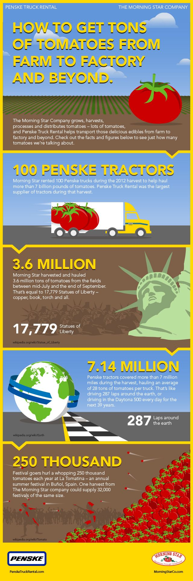 Infographic: Tomatoes, Trucking and Harvest Time