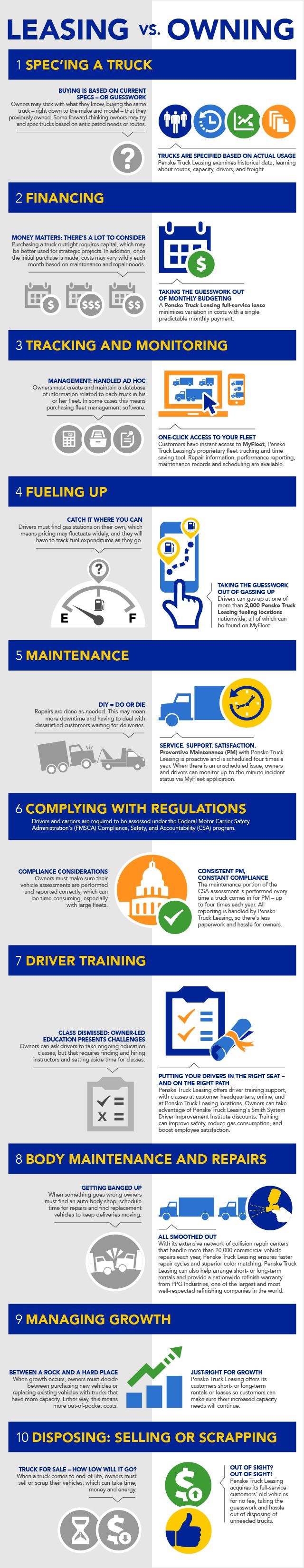 Infographic: Leasing or Ownership?