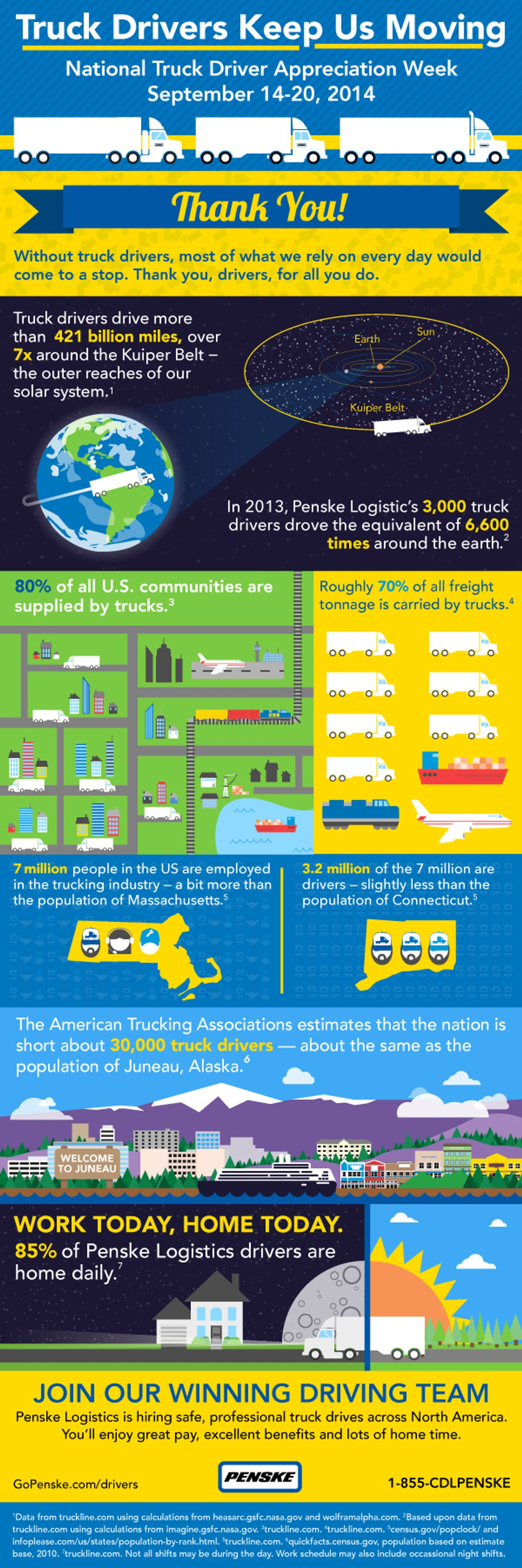 Infographic: Truck Drivers Keep Us Moving
