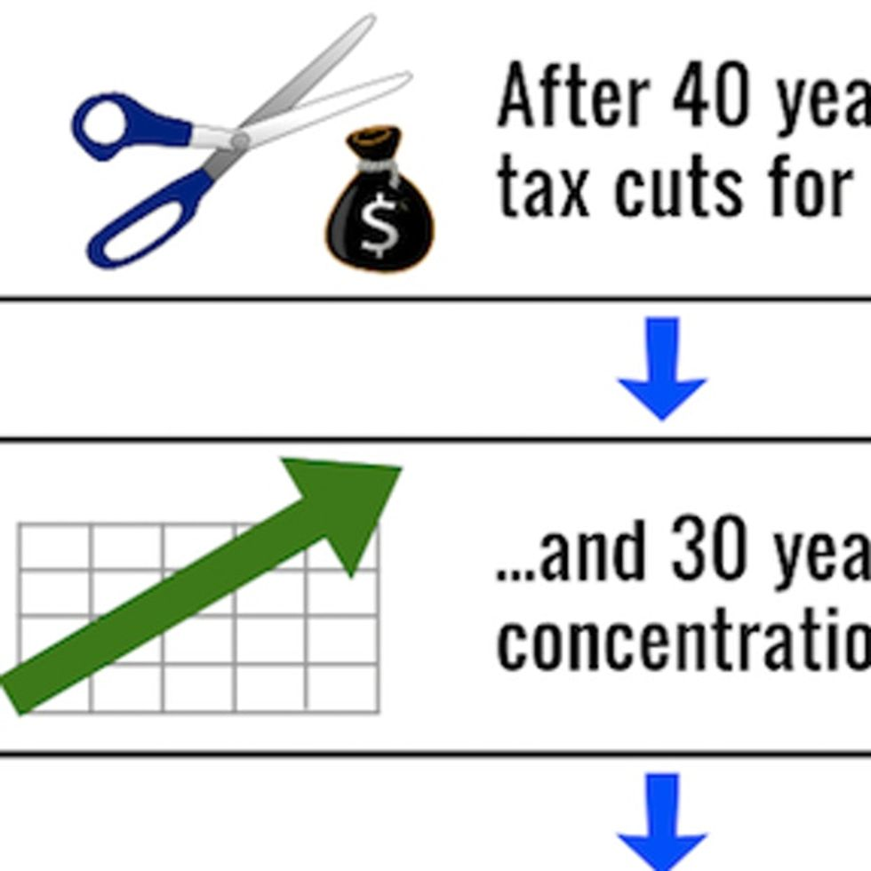 If You Answered 'More Tax Cuts For The Rich,' You Probably Didn't Read This Chart