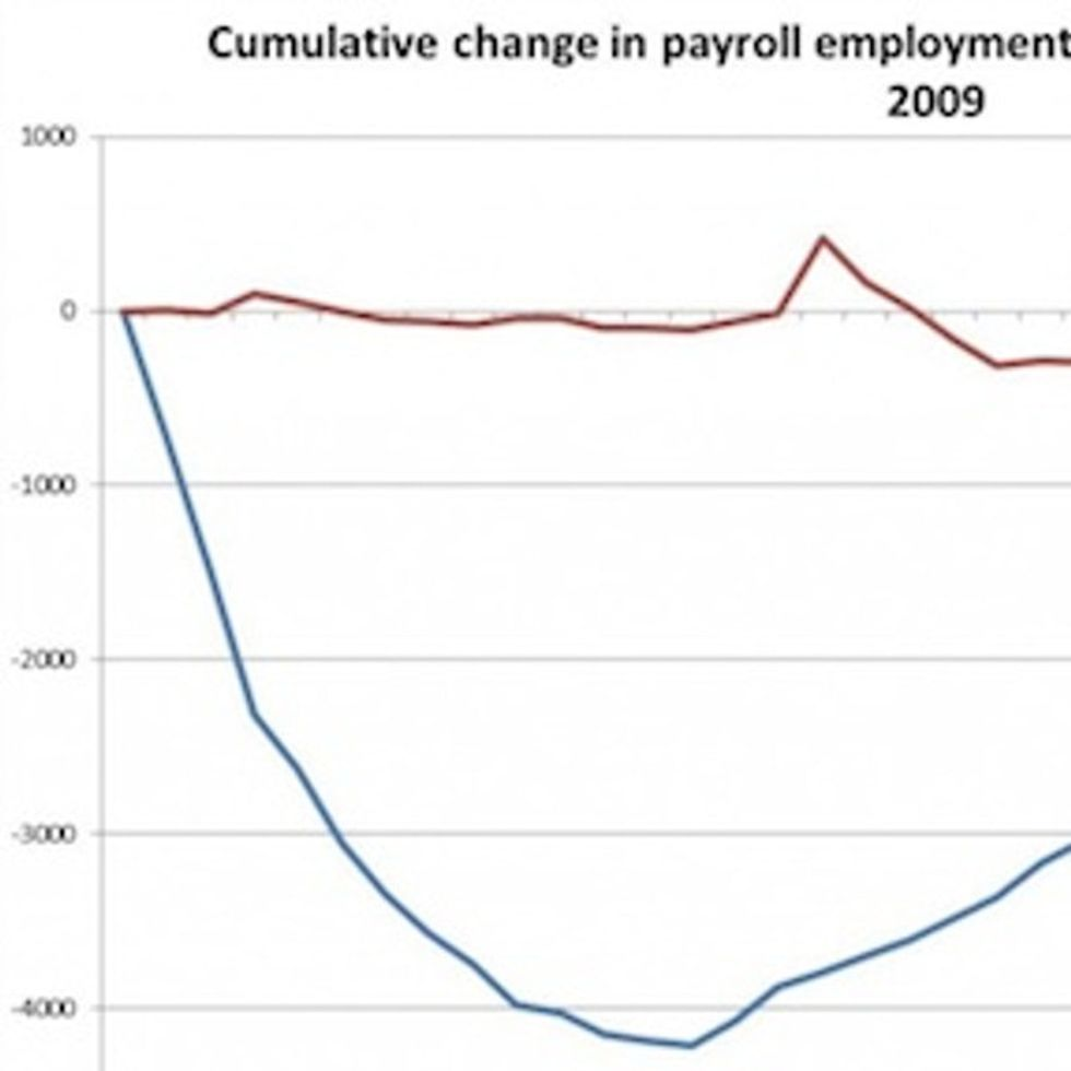 CHART: How Many Lost Jobs Have Been Recovered Since Obama Took Office In 2009?