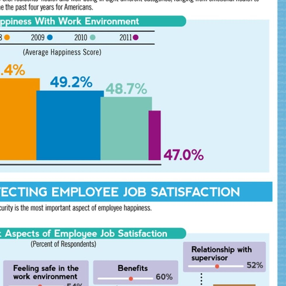 Would You Be Able To Guess The Top 5 Happiest Careers In The U.S.?