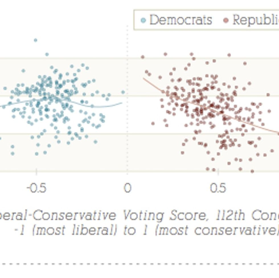 So Who's Really Smarter — Democrats Or Republicans? Here's Your Definitive Answer.