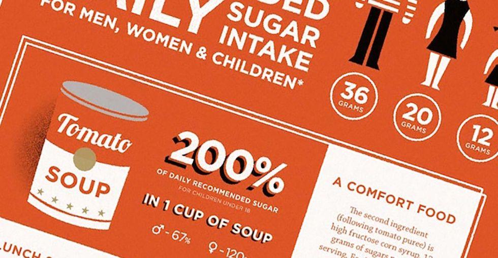 Candy Has Less Sugar Than A Sandwich?