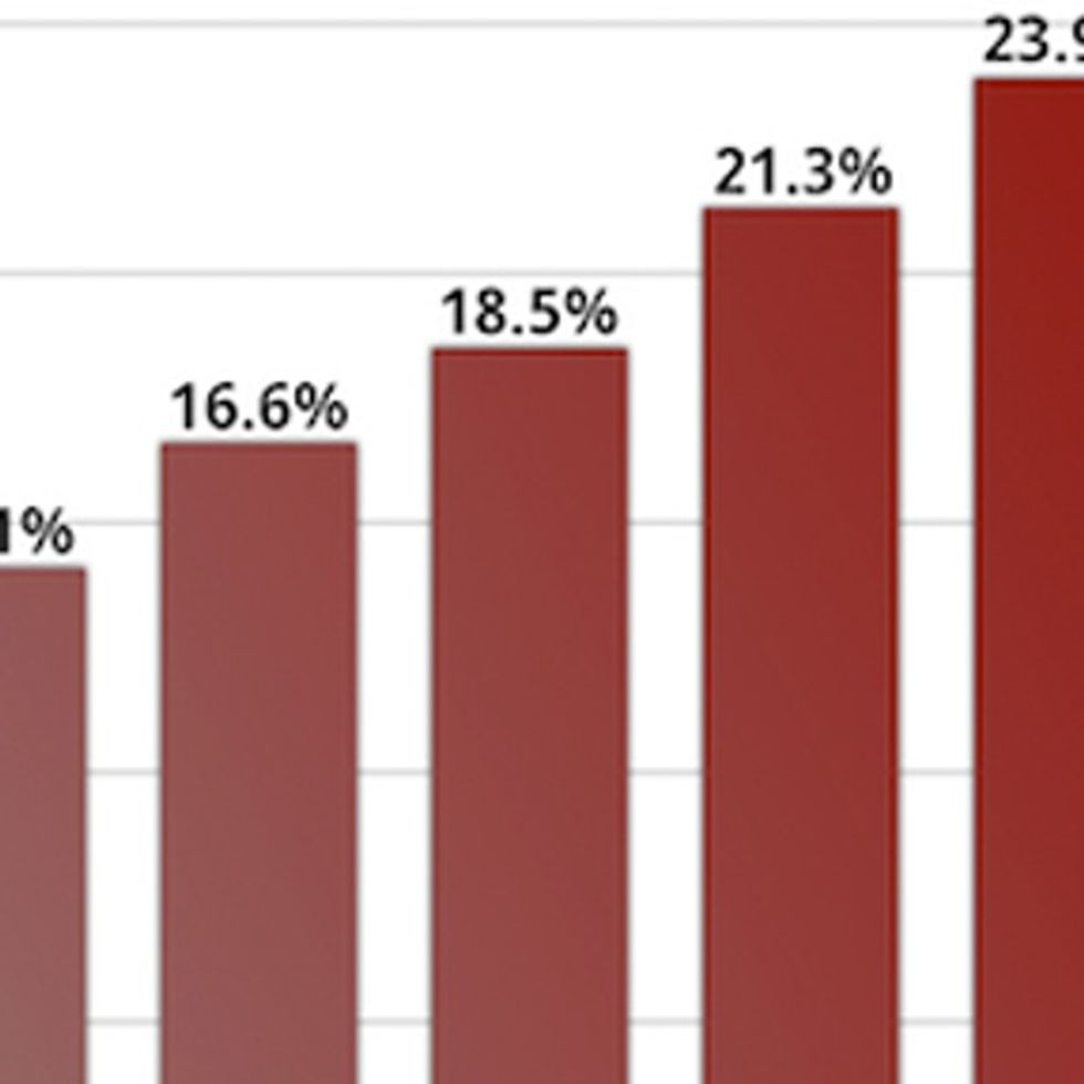 CHART: Do You Pay A Higher Tax Rate Than Mitt Romney?