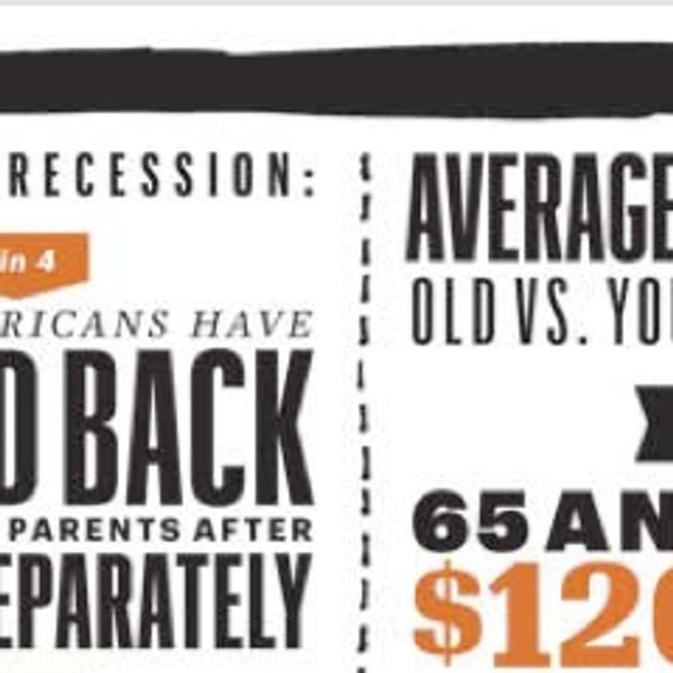 Under 35? Here's How You Were Disproportionately Screwed By The Recession