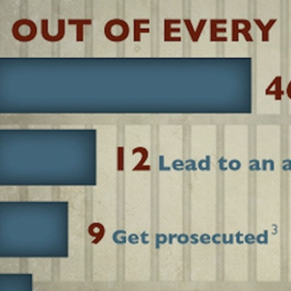 Guess How Many Rapists Are Punished For Their Crimes
