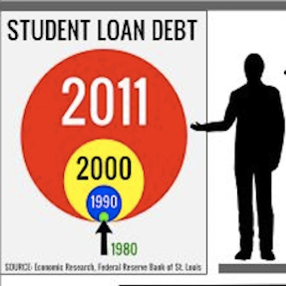 Is Our Government Not Allowed To Ask Other Countries How THEY Deal With Student Debt?