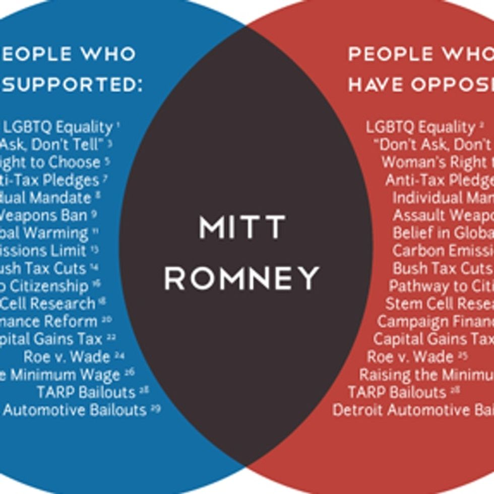 Everything you need to know about Mitt Romney in one graphic.
