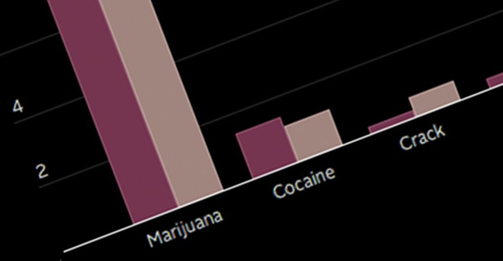 Black And White People Use Drugs At A Similar Rate. That's Why The Last 2 Graphs Are So Shocking.