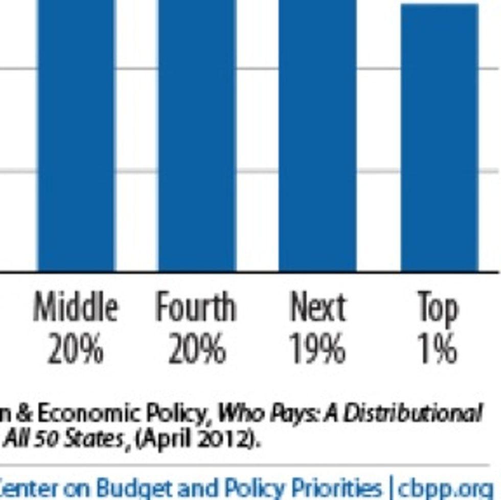 How Republican Pundits Got The Tax Debate All Wrong