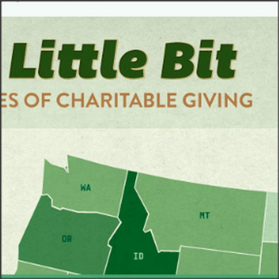 Surprise, Surprise: Guess Which State Gives Most To Charity?