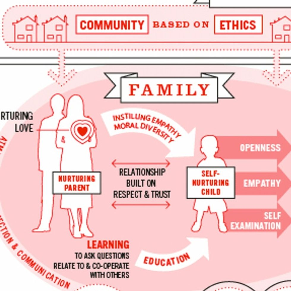 Are You As Righty Or Lefty As You Think? Insightful Infograph On Right Vs. Left World Views