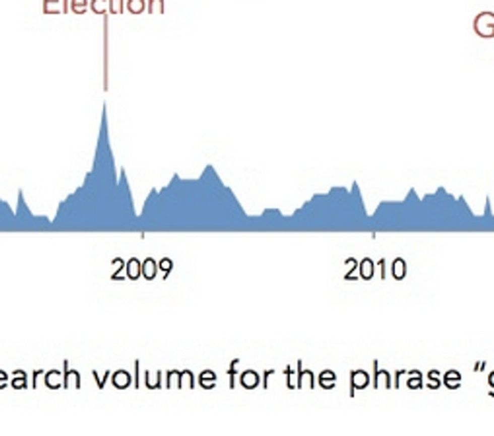 In Case You Missed It, A Very Curious Google Search Pattern Happened This Year