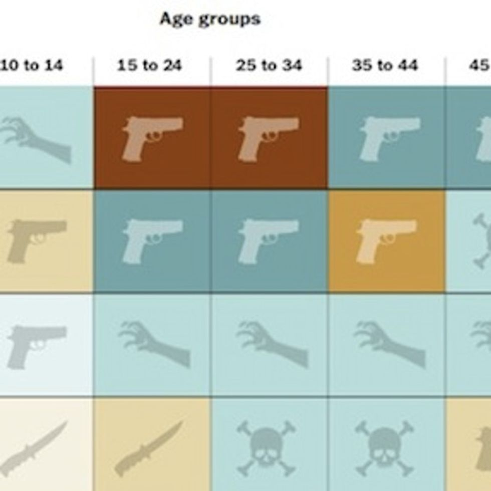 The Undeniable Problem With Guns In One Quick Chart