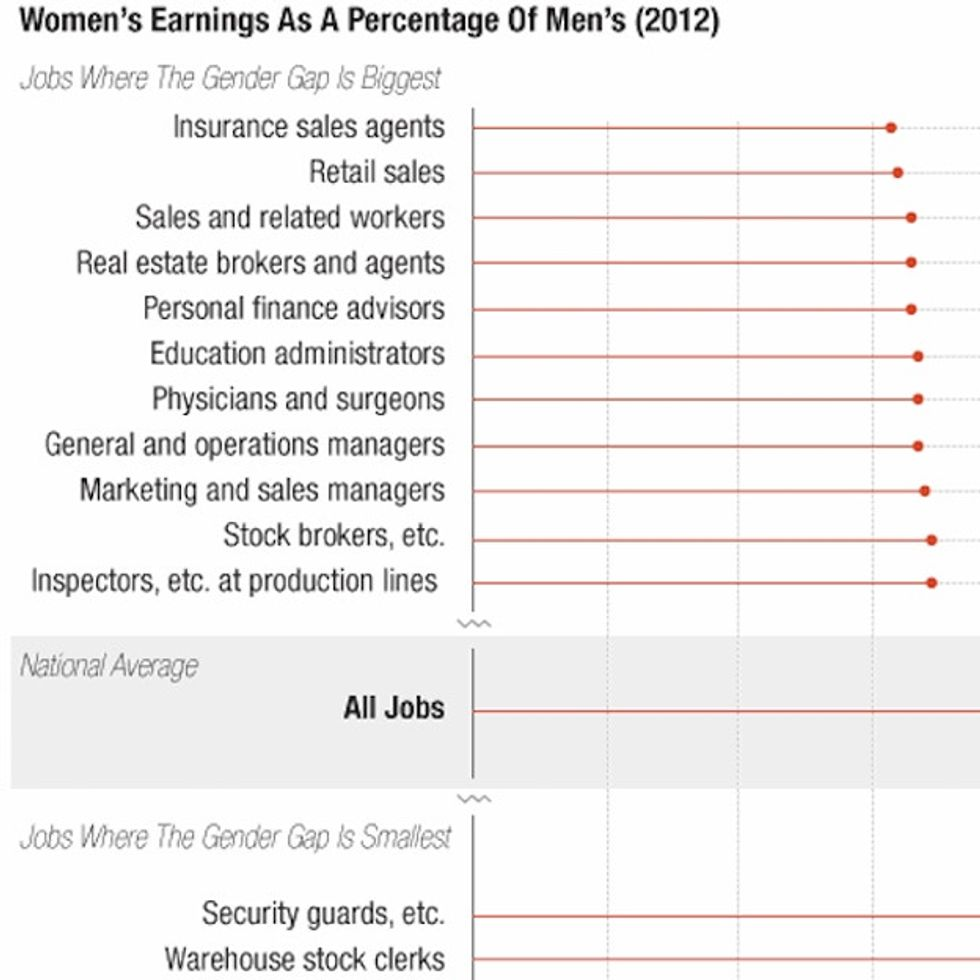 This Is Why Women Have The Right To Complain About Their Paychecks