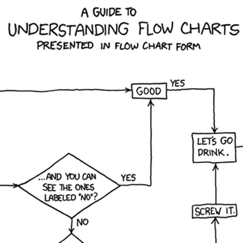 Don't Think Climate Change Is Real? There's A Flowchart For That.
